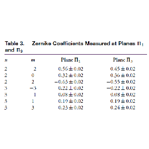 What should be done to the measured Zernike coefficients when conjugating the pupil and wavefront sensor planes with a 4f system: discussion