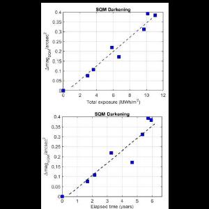 Direct assessment of the sensitivity drift of SQM sensors installed outdoors